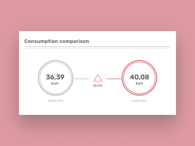 Consumption Data Visualisation web datacomparison vector chart minimal flat dataviz concept ux ui app
