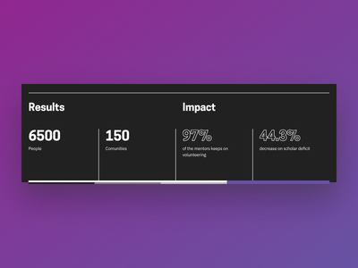 Results Table Snippet minimal visualisation numbers impact results data table purple ux snippet ui