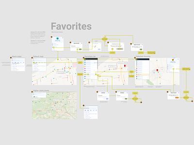 Favorites color favorites wireframe ux design