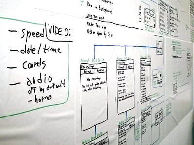 Project Wall project wall wireframe feature ux diagram
