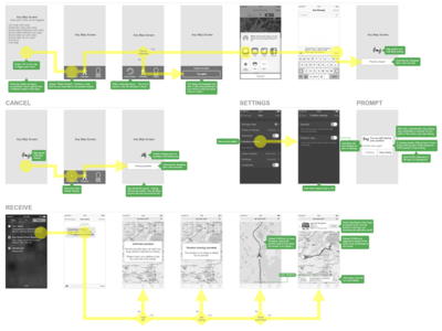 Share Position ux wireframe schema idea flow chart axure