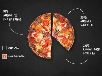 World's most accurate pie chart marketing subway restaurant amazon food delivery food marketing