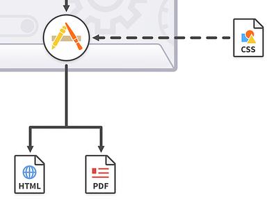 Markdown Workflow css html pdf app icon sketch