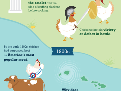 Infographic for Snapple Fact #755 chickens population snapple eggs infographic