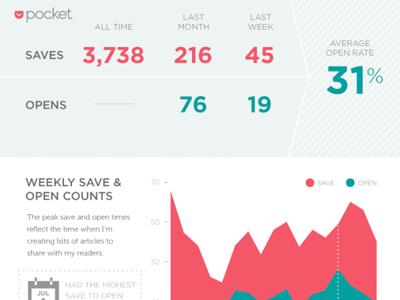 Om Malik's Pocket Stats ommalik om pocket read it later app stats infographic