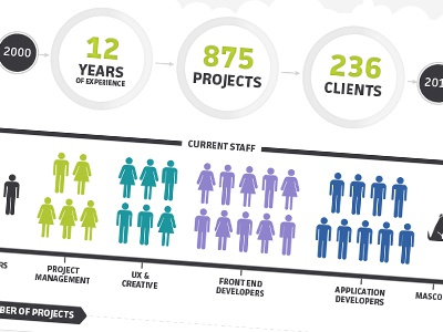 ecentricarts Infographic design infographic