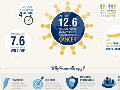Infographic On Immunotherapy: One cancer immunotherapy infographic health immune system science