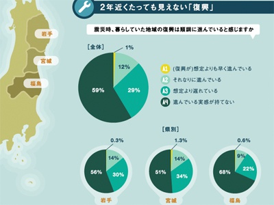 The Eastern Earthquake In Japan: Two Years Later japan tsunami earthquake tohoku survivors infographic
