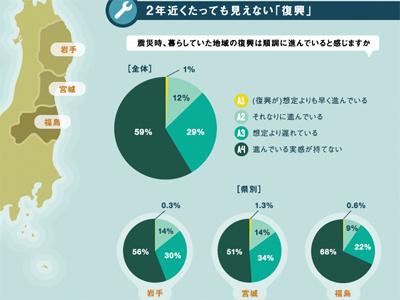 The Eastern Earthquake In Japan: Two Years Later japan tsunami earthquake tohoku survivors infographic