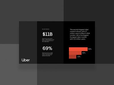 Presentation deck for Uber fund venture investor techcrunch black ui ux prezi keynote startup uber data illustration pitch deck pitch data visualization infographic design powerpoint presentation design