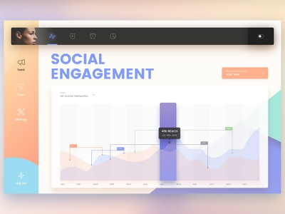 Dashboard Experiment card ux feed engagement social statistic graph ui dashboard