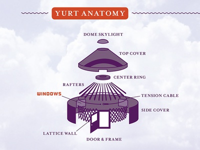 Yurt Exploded View