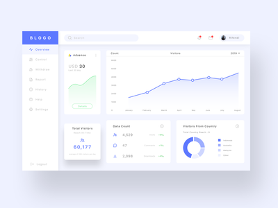 Bloggers Dashboard ui
