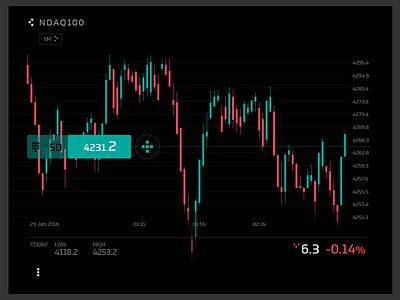 Ronin - charting view fintech chart device interface ui finance trading