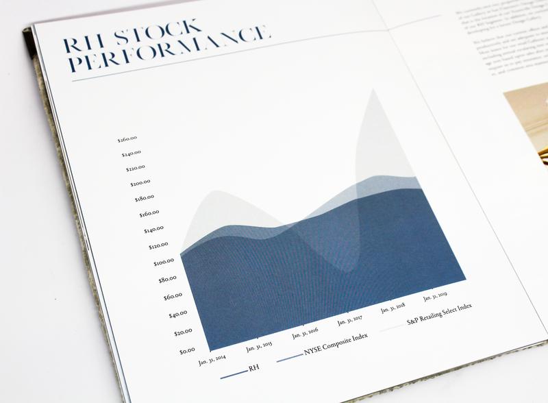 Spread from Restoration Hardware Annual Report graph layoutdesign spread