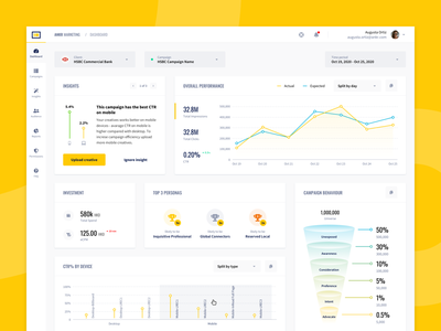 Marketing dashboard ux ui  ux uiux funnel charts admin panel dashboard app admin dashboard dashboard design dashboard ui clean chart marketing admin dashboard ui light interface design