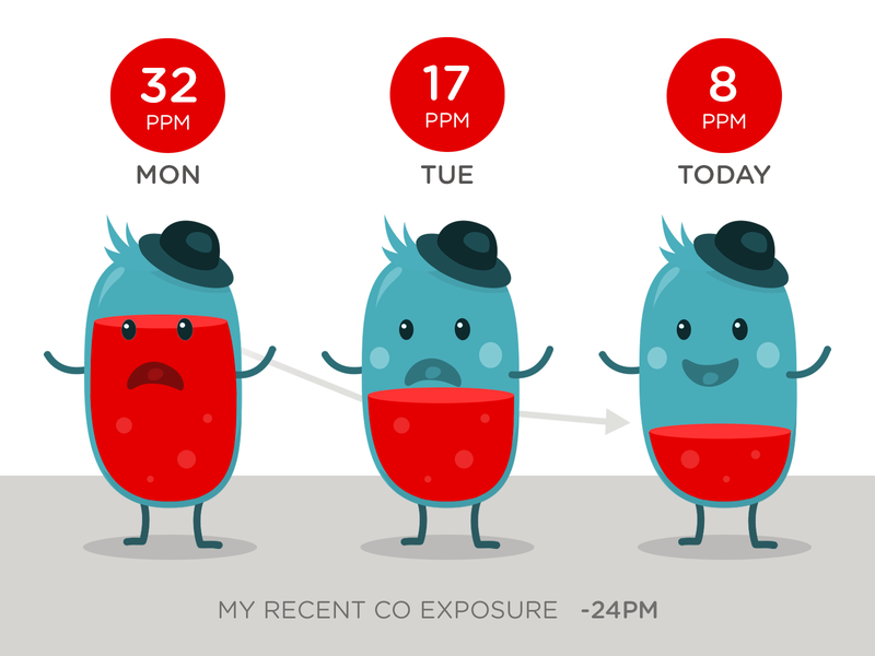 Human-Beans CO Exposure Chart mobile graphs ui character design illustration