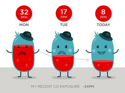 Human-Beans CO Exposure Chart mobile graphs ui character design illustration