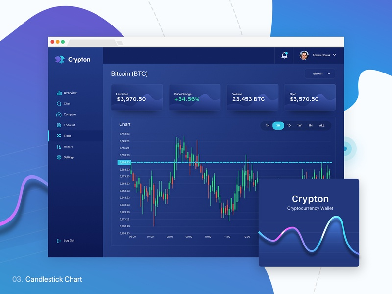 Crypton | Cryptocurrency Wallet candle chart candles candlestick crypto trading crypto data visulization ui crypto dashboard dashboard chart
