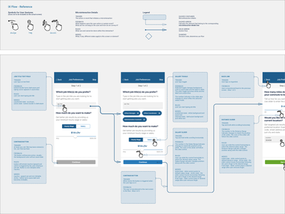 Interaction Flow design ux interaction flow microinteraction interaction wire flow flow ios mobile app mobile