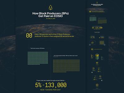 EOS BPs Infographic typography eos crypto infographic illustration design