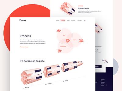Process page: how we work rocket sketchbook processor space spaceship process website website design agency portfolio ui astronaut satellite figma
