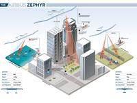 Airbus Zephyr infographic