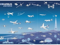 The Airbus Universe infographic