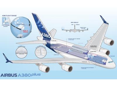 Airbus A380plus infographic