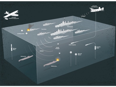 Submarine defence WWII infographic