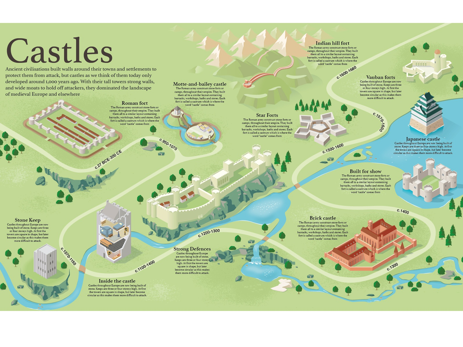 Castles Timeline Graphic vector illustration childrens book book illustrations history infographic information design explanatory adobe illustrator timeline illustration