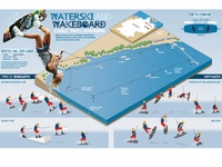 Wakeboarding park infographic