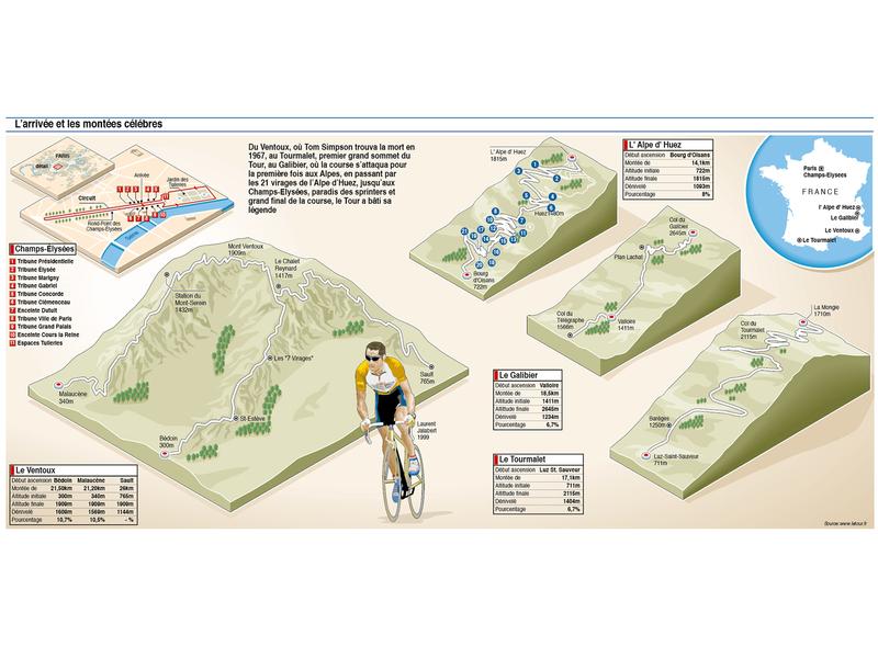 Le Tour de France key stages guide illustrated map tour guide tour de france cycling cycle diagram map isometric design information design explanatory infographic vector illustration illustration adobe illustrator