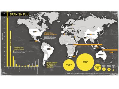 Spanish Flu data graphic