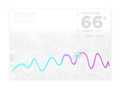Weather Widget App UI -#30dayUI - Day 8 rome weather icons charity analytics dot clean chart simple graph ui