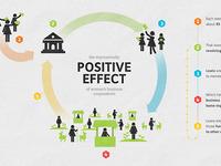 Positive Effect