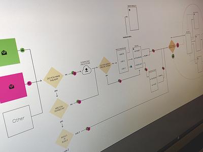 mobile user flow ux flow diagram flow user experience flow chart diagram user flow