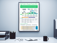 SDL Product Lifecycle Office Poster