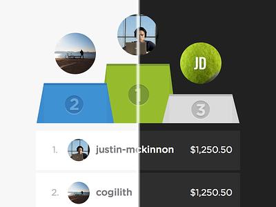 Fundraiser Leaderboard pledge it podium medal winner theme dark light fundraising rankings leaderboard