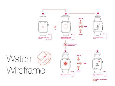 Wireframin' for iWatch app sketch flow watch ux