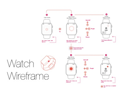 Wireframin' for iWatch