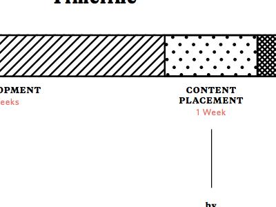 Timeline estimate proposal timeline