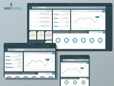 Safeguard Dashboard responsive design interface dashboard ui design ux  ui