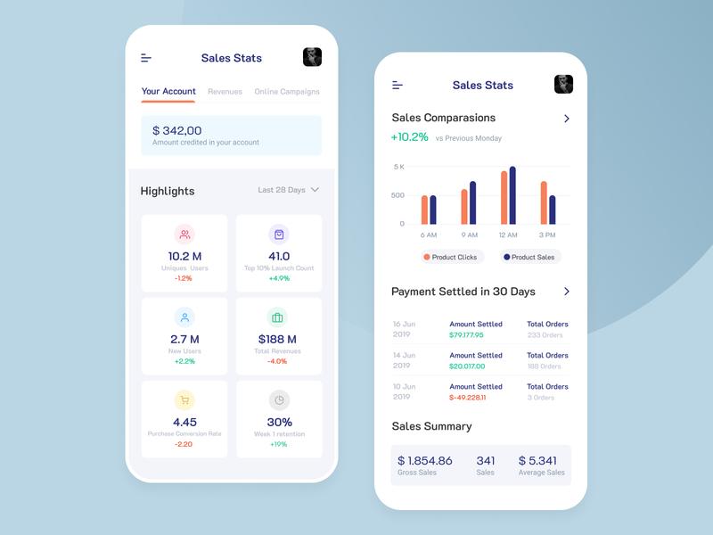 Ecommerce Analytics Screen interface dashboard figma chart shopping app ux ui mobile app ecommerce data visulization ios app analysis