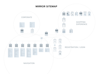 Clothing Company Sitemap