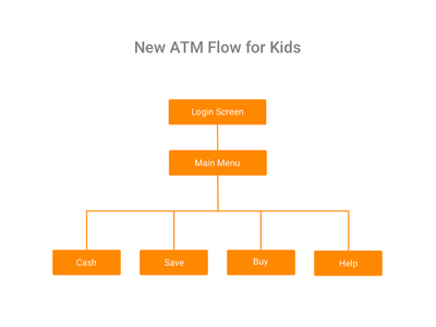 ATM for Kids app design product design user interface user experience finance ui ux banking atm