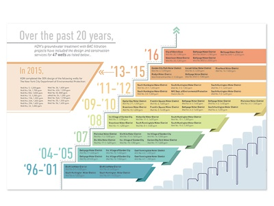 Company Infographic timeline gradient ribbons chart infographic company h2m