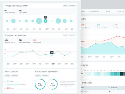 Airwoot Analytics airwoot data visualization dashboard analytics ux interface india minimal