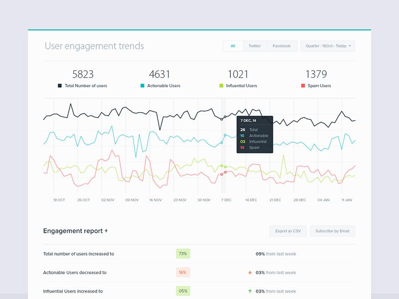 User Engagement analytics airwoot app web dashboards stats data-visualization interface webapp india minimal