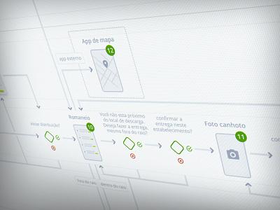 Integra Flowchart ux wireflow flowchart cargo tracking logistics app
